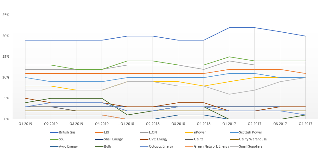 compare electricity prices chart